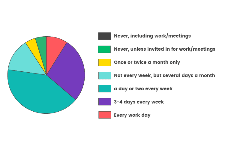 Return-to-work-Graphs_How-often-do-you-plan-to-come-into-the-office