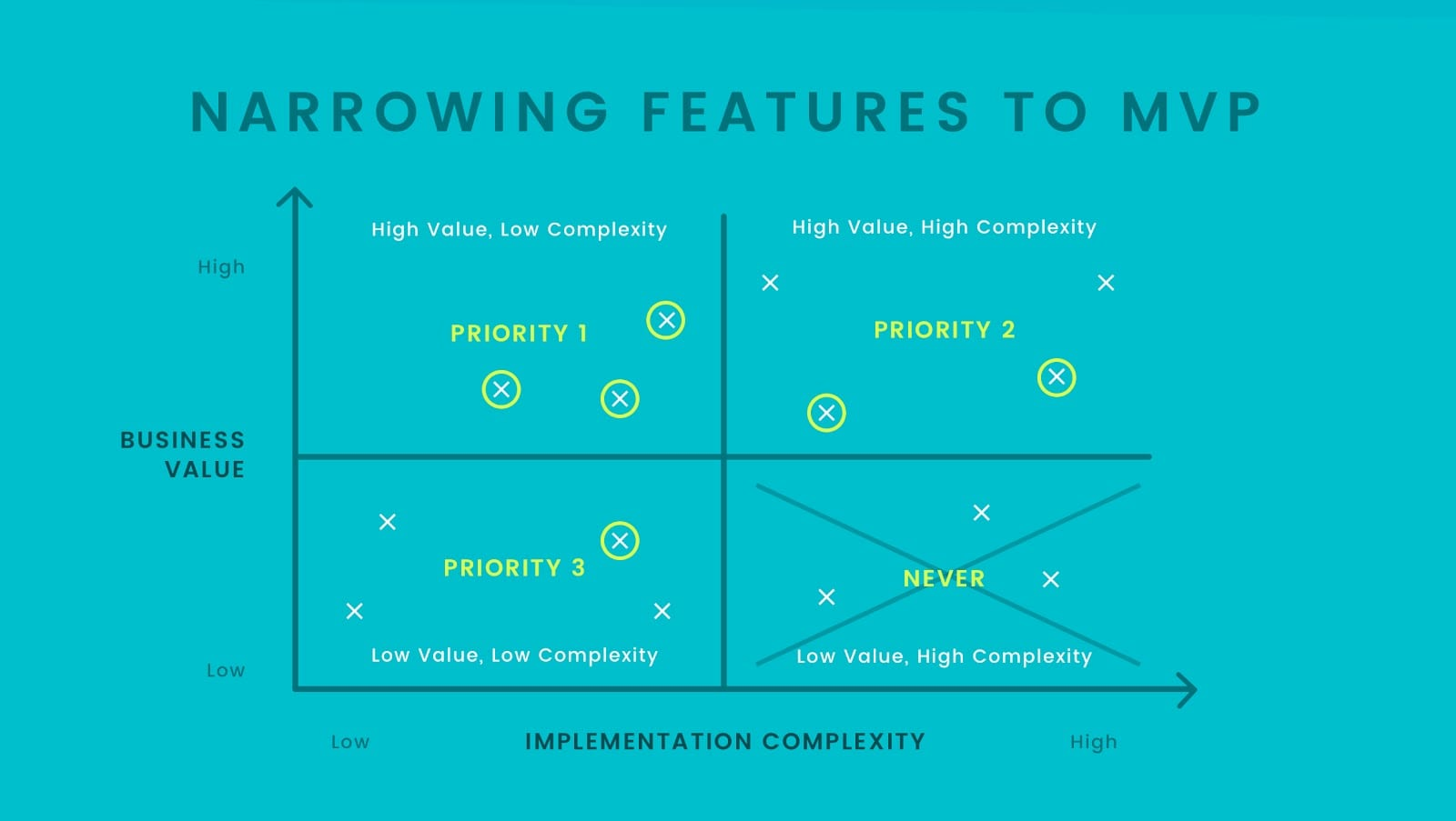 Narrowing Features to MVP Graph (Value vs Complexity Graph)